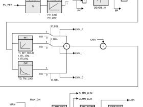 西门子PID功能块FB41(CONT_C)基本应用