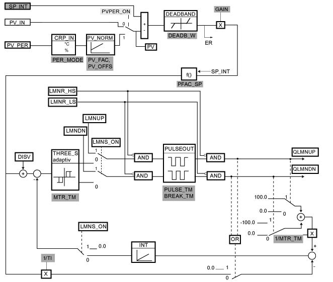 西门子PID功能块FB42(CONT_S)和FB59(TCONT_S)基本功能