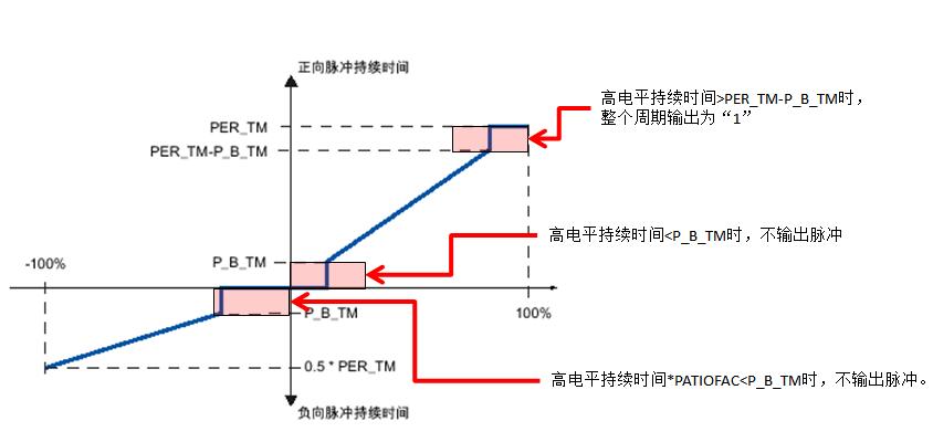 西门子PID功能块FB43(PULSEGEN)高级功能