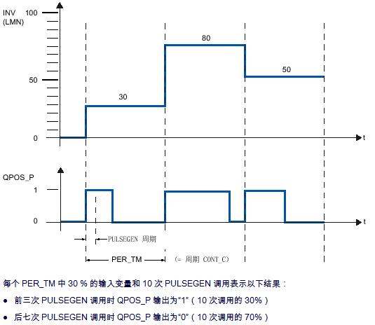 西门子PID功能块FB43(PULSEGEN)基本功能