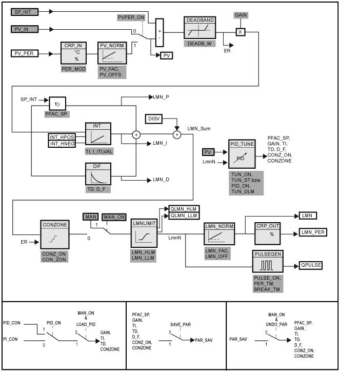 西门子PID功能块FB58(TCONT_CP)基本功能