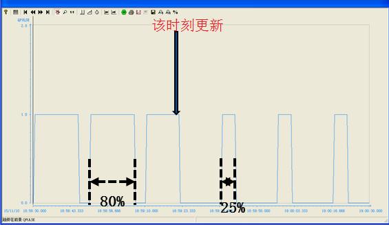 西门子PID功能块FB58(TCONT_CP)高级功能2