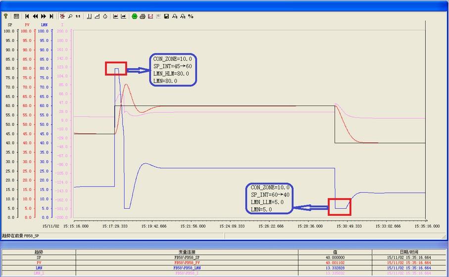 西门子PID功能块FB58(TCONT_CP)高级功能