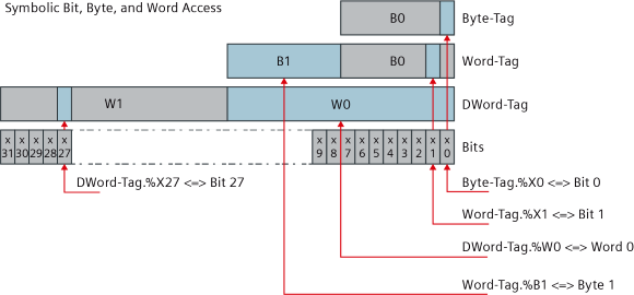 如何在TIA Portal中使用符号方式按位访问非结构数据类型?